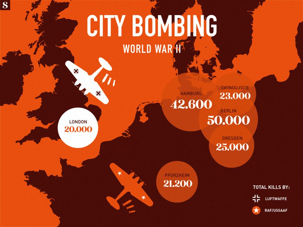 Blitzkrieg City Bombing