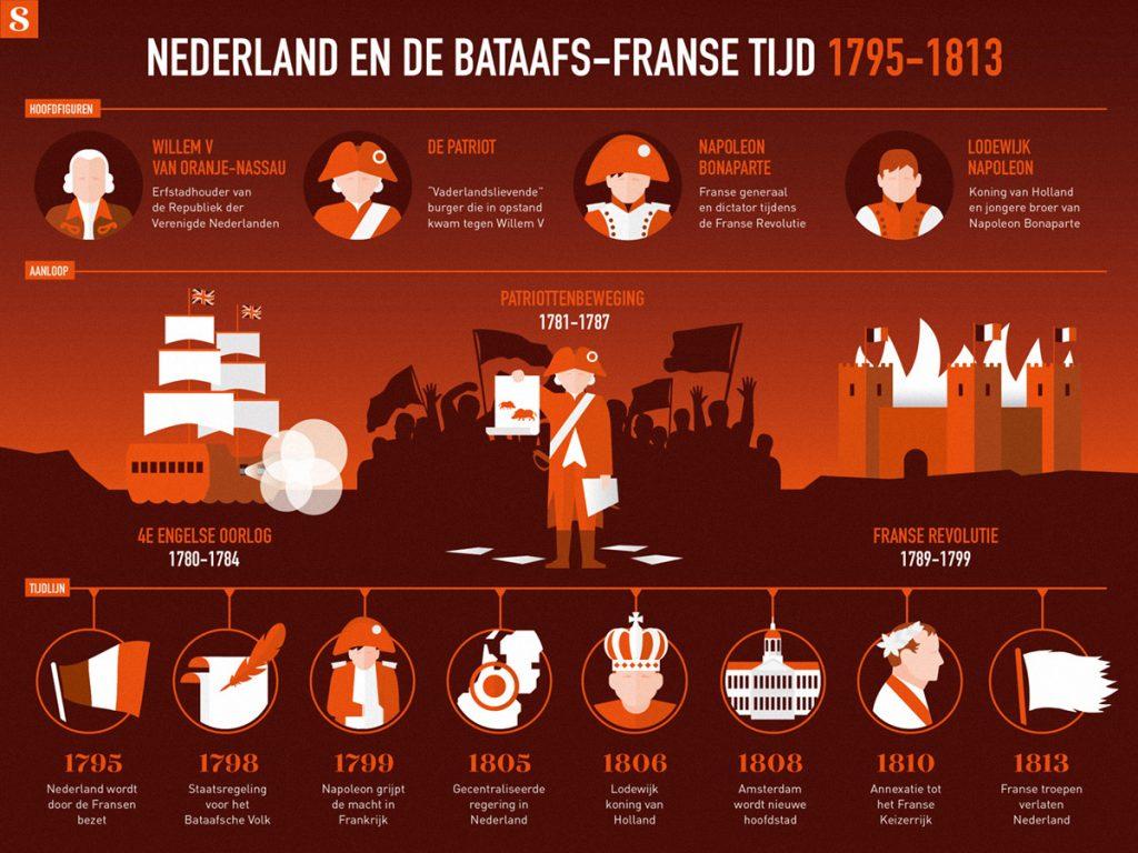 Nederland in Franse tijd