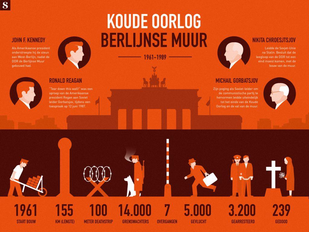 Val van de Berlijnse Muur 1989