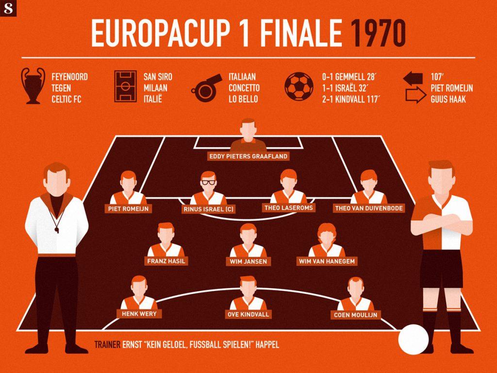 Feyenoord Europacup 1970