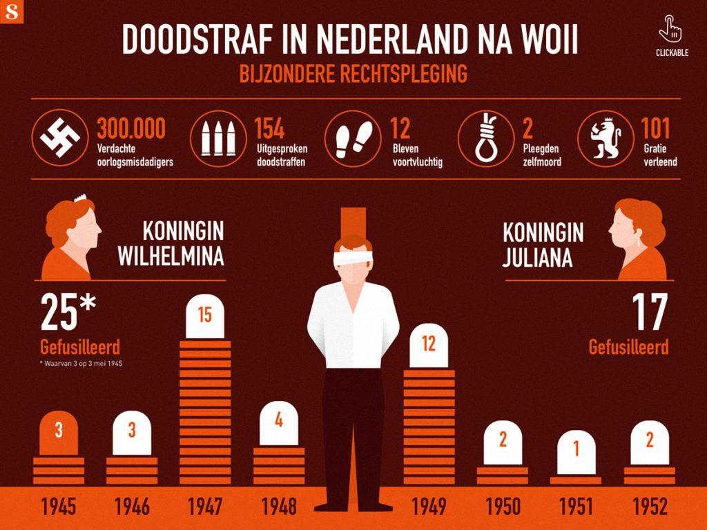 Infographic-Doodstraf-in-Nederland-na-1945